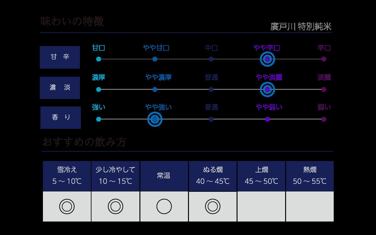 廣戸川 特別純米の味わい表