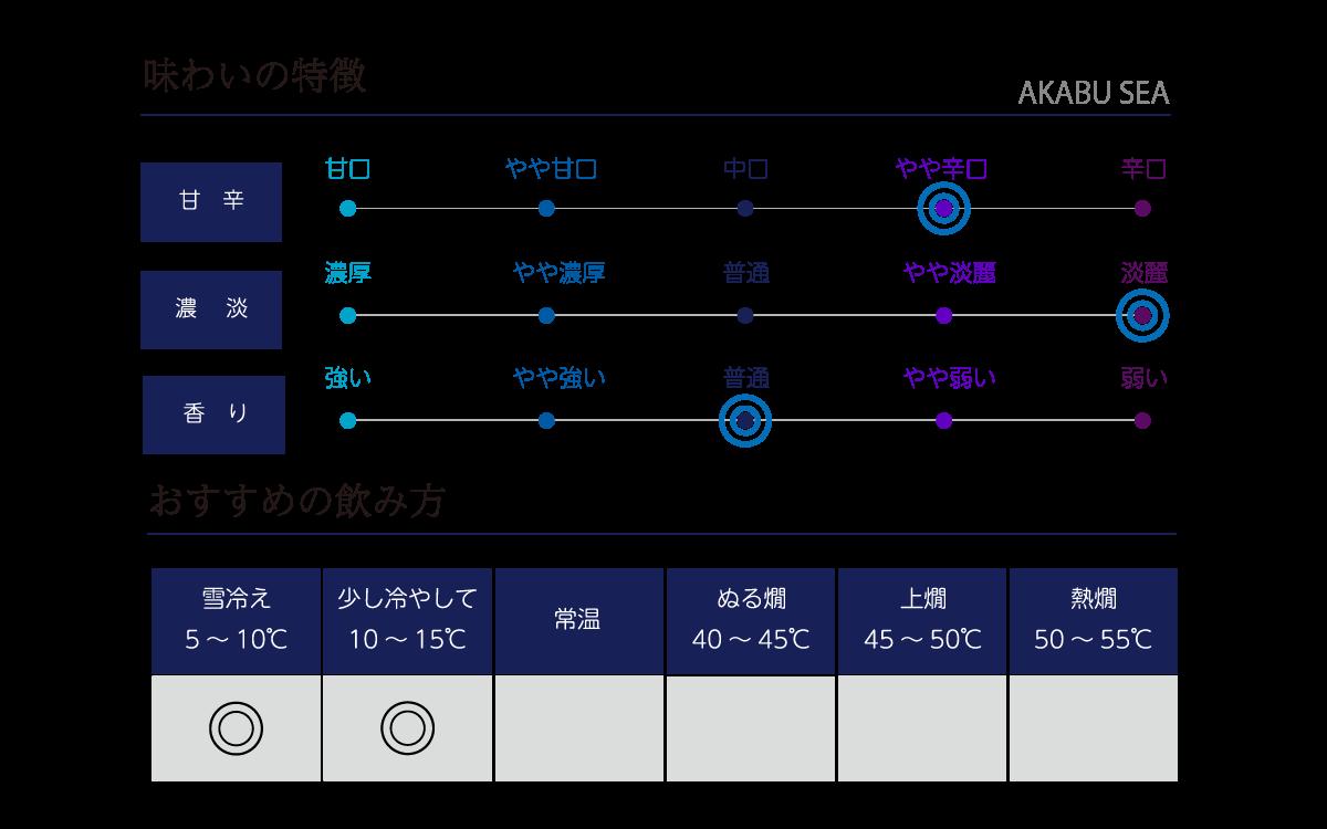 赤武 SEAの味わい表
