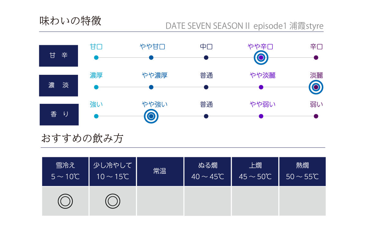 宮寒梅 DATE SEVENの味わい表
