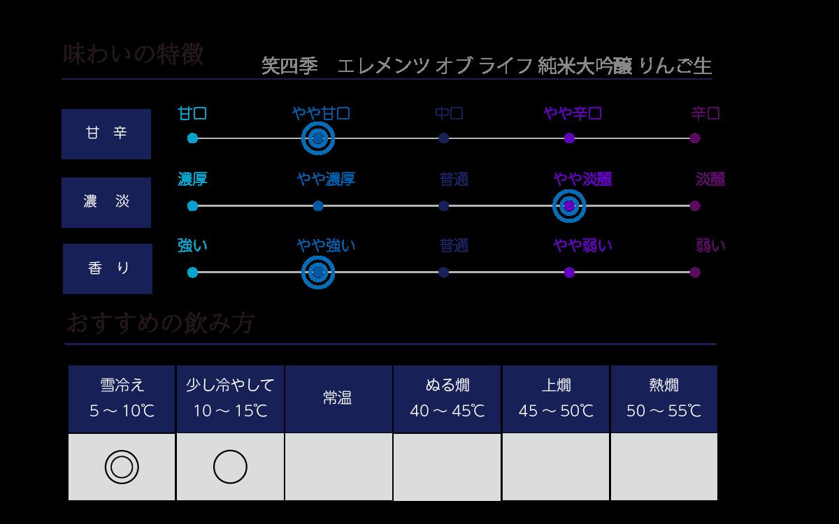 笑四季 エレメンツオブライフ 純米大吟醸 りんご生720ml