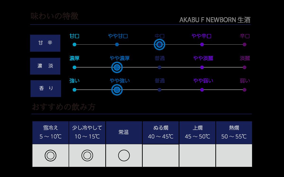 赤武 F NEWBORNの味わい表