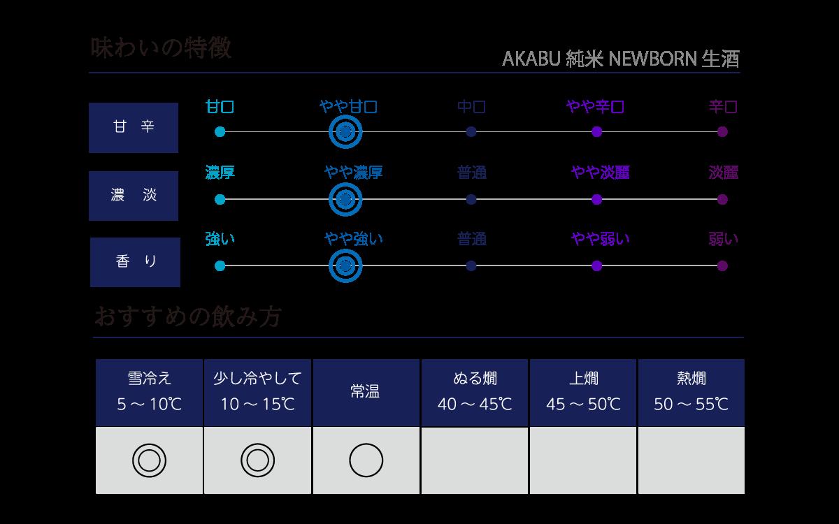 赤武 純米 NEWBORNの味わい表