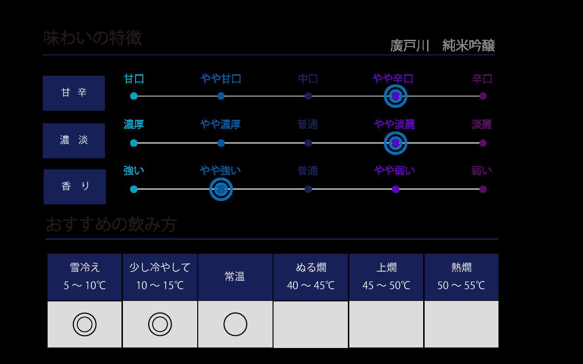 廣戸川 純米吟醸の味わい表
