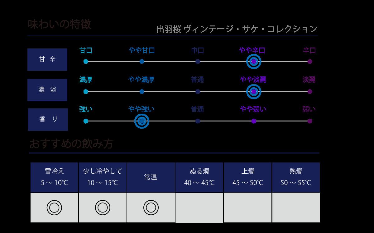 出羽桜 ヴィンテージ・サケ・コレクションの味わい表