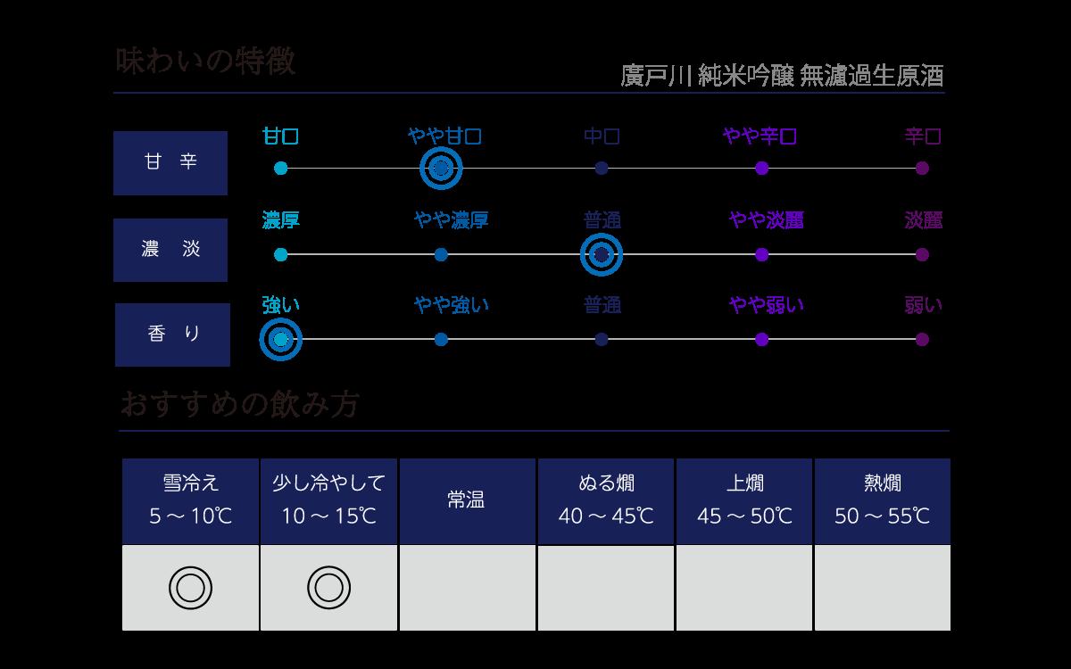廣戸川 純米吟醸 無濾過生原酒の味わい表