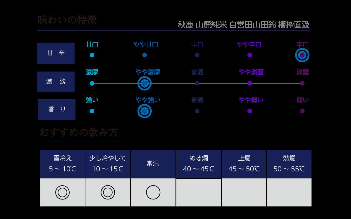 秋鹿 山廃純米 自営田山田錦 漕搾直汲の味わい表