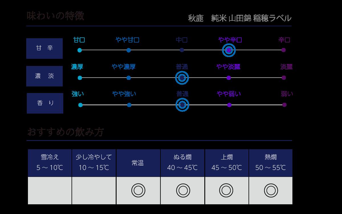 秋鹿 純米 山田錦 稲穂ラベルの味わい表
