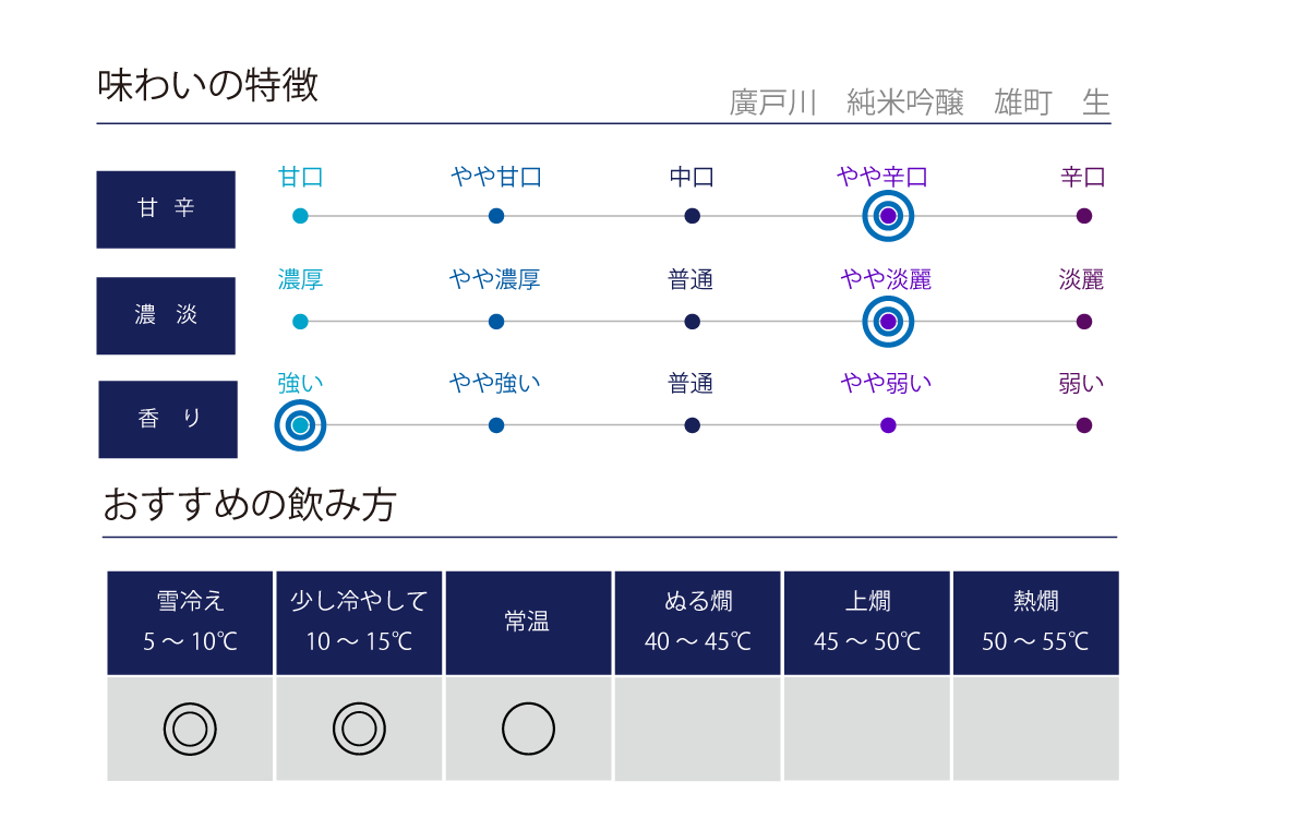 廣戸川 純米吟醸 雄町 生酒の味わい表