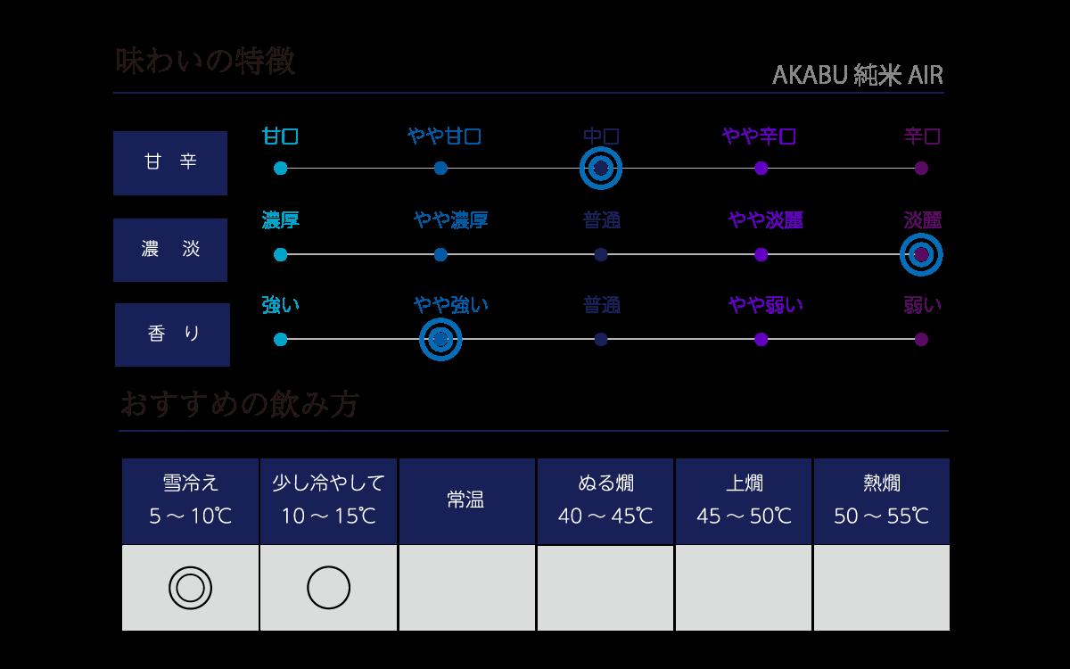 赤武 純米 AIRの味わい表