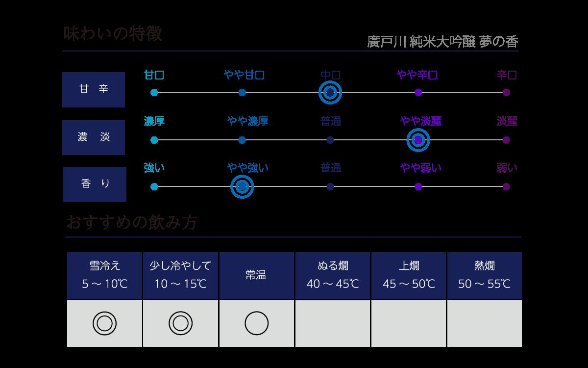 廣戸川 純米大吟醸 夢の香の味わい表