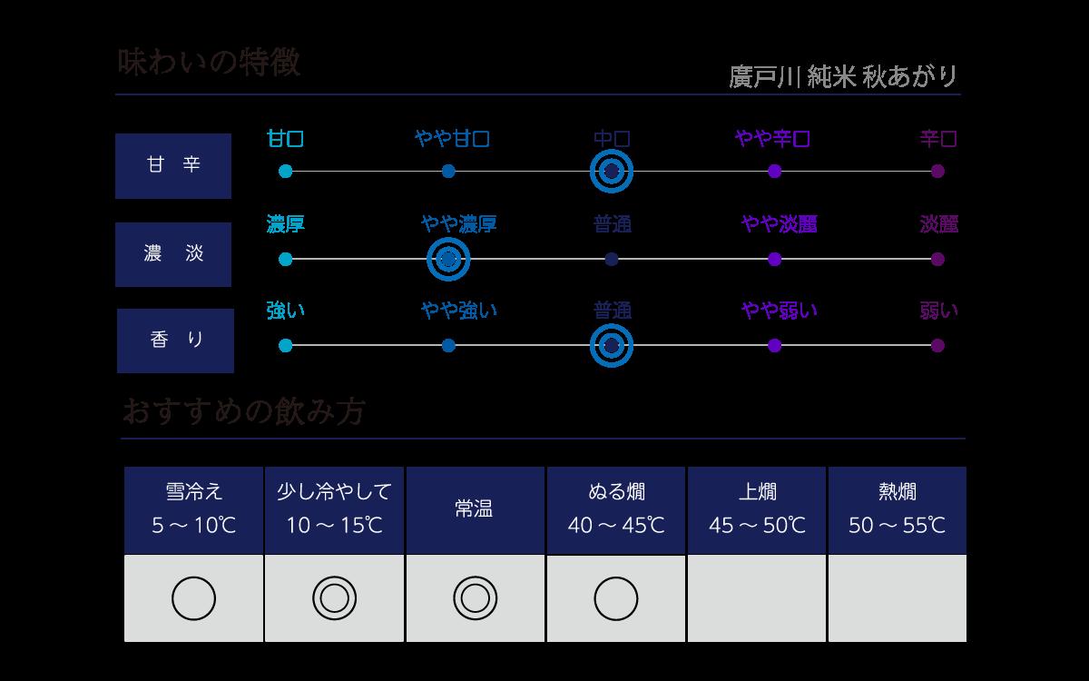 廣戸川 純米 秋あがりの味わい表