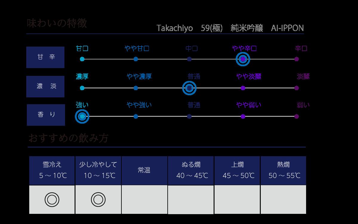 Takachiyo 59(極) 純米吟醸 愛山一本〆の味わい表