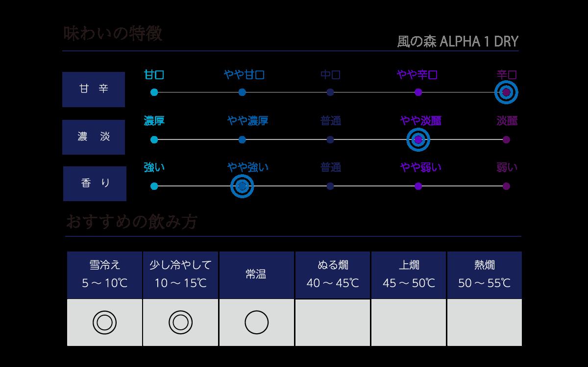 風の森 アルファ TYPE1 DRYの味わい表