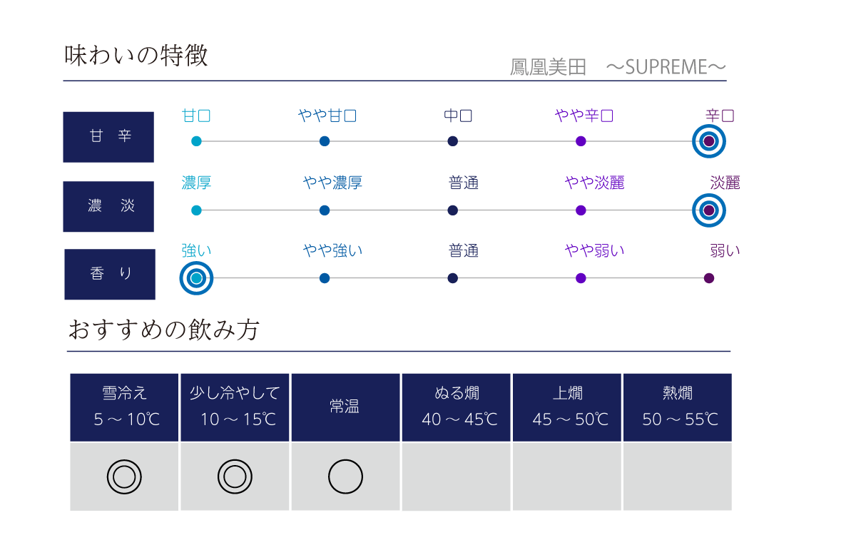 鳳凰美田 純米大吟醸 SUPREMEの味わい表