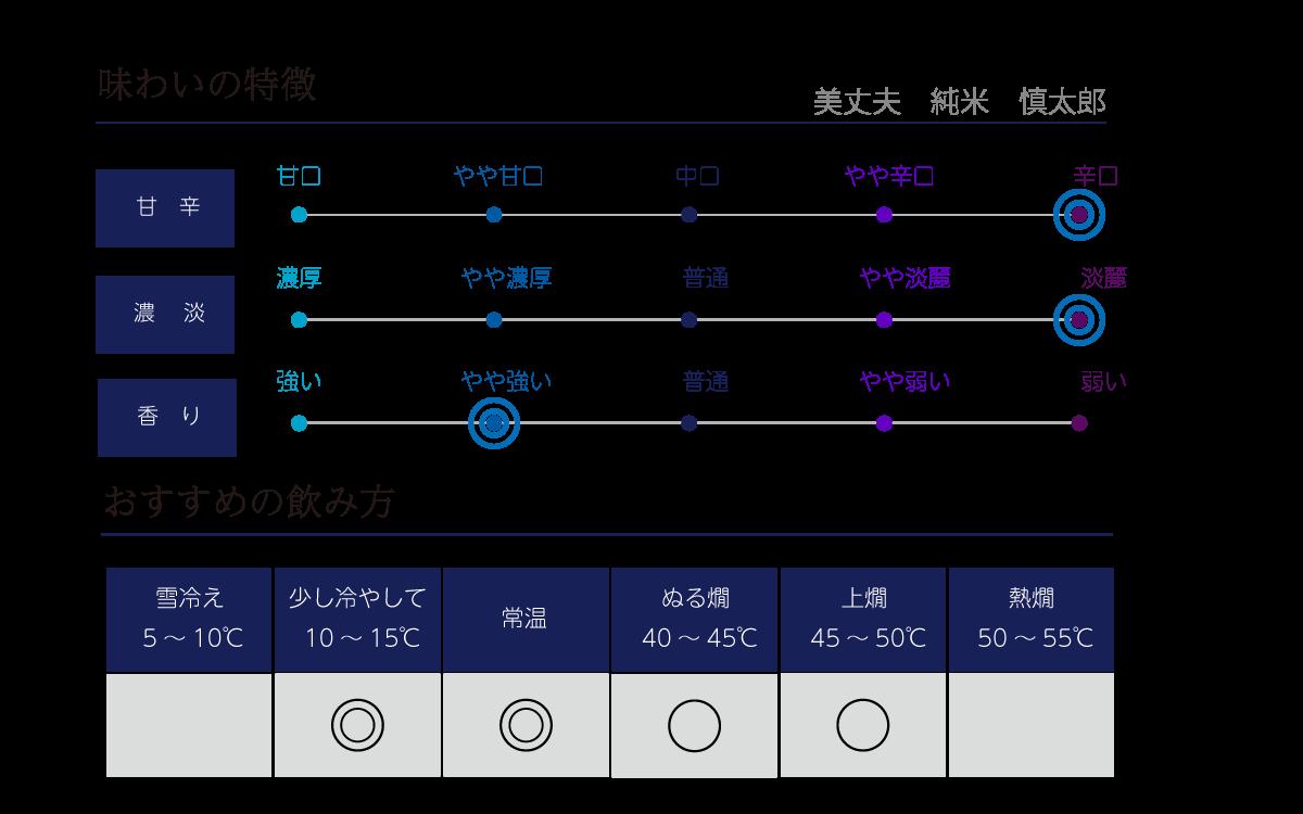 美丈夫 純米 慎太郎 の味わい表