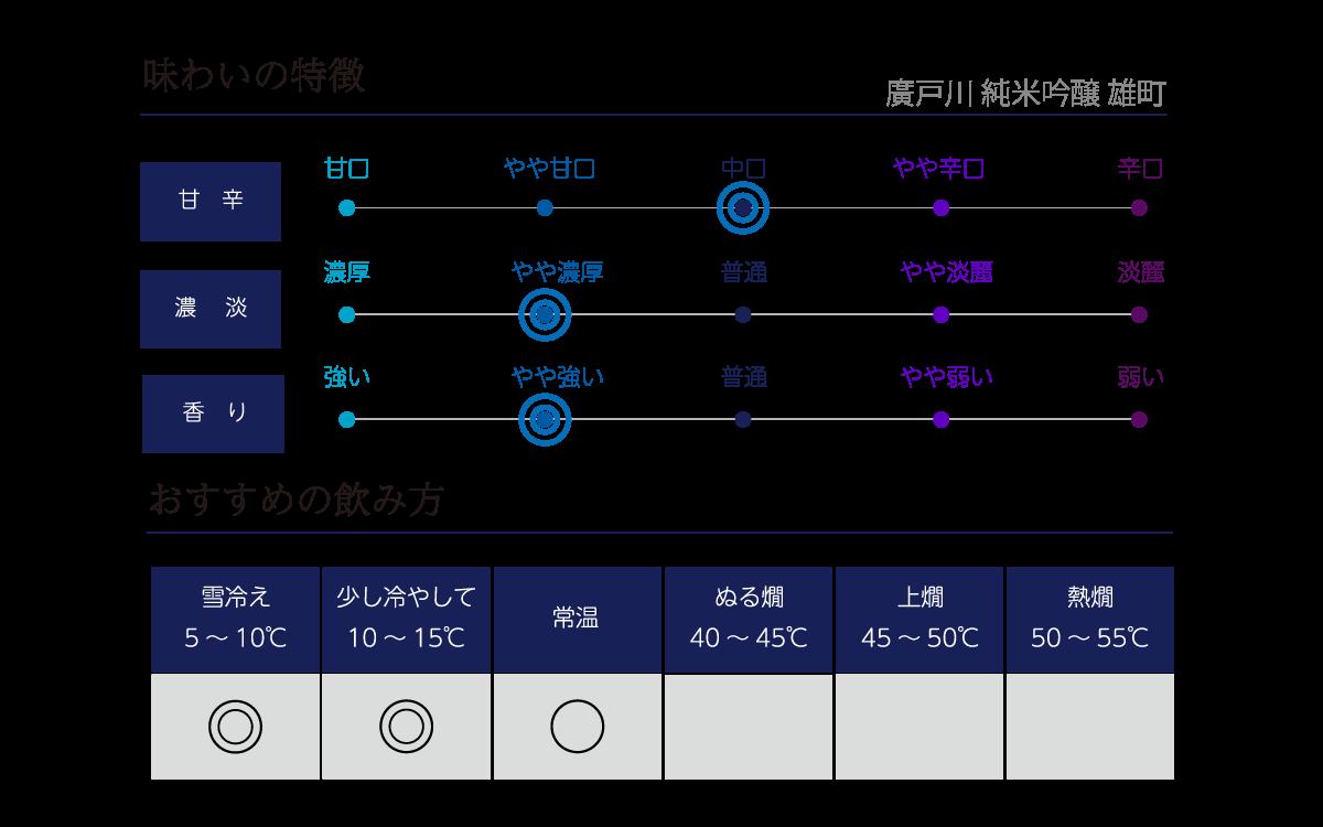 廣戸川 純米吟醸 雄町の味わい表