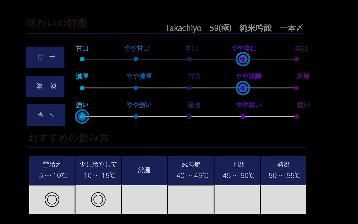 Takachiyo 59(極) 純米吟醸 一本〆の味わい表