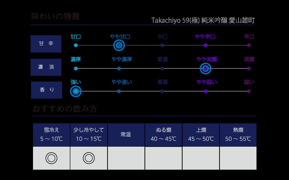 Takachiyo 59(極) 純米吟醸 愛山雄町の味わい表