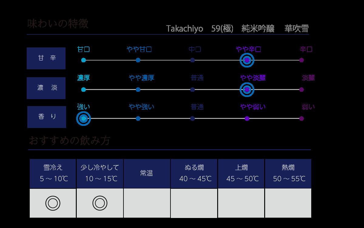 Takachiyo 59(極) 純米吟醸 華吹雪の味わい表