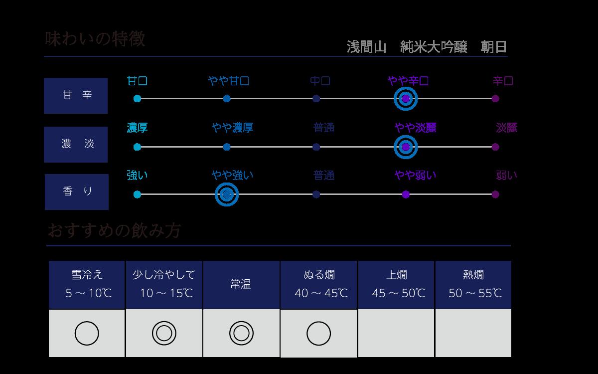 浅間山 純米大吟醸 朝日の味わい表