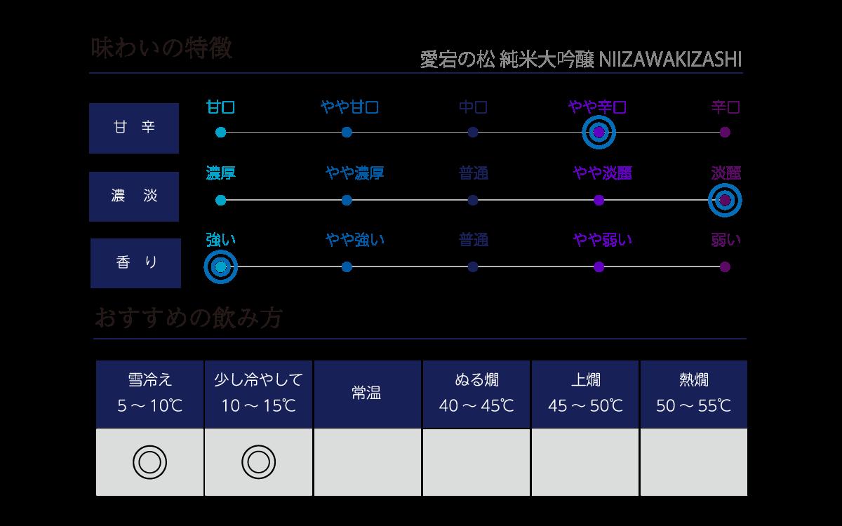 愛宕の松 純米大吟醸 NIIZAWAKIZASHI 2020の味わい表
