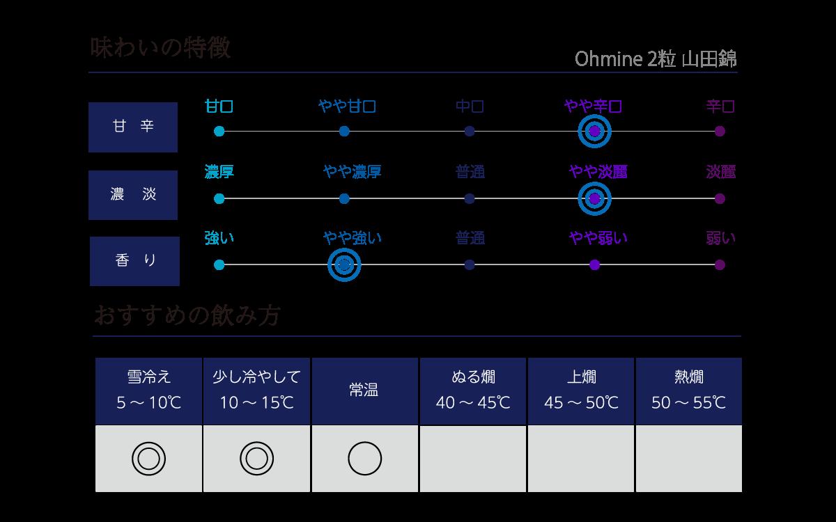 Ohmine 2粒 山田錦の味わい表
