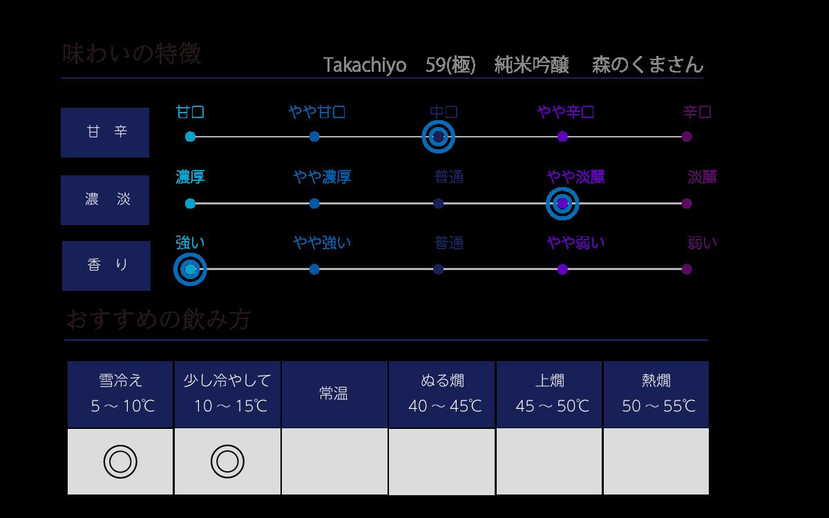 Takachiyo 59(極) 純米吟醸 森のくまさんの味わい表