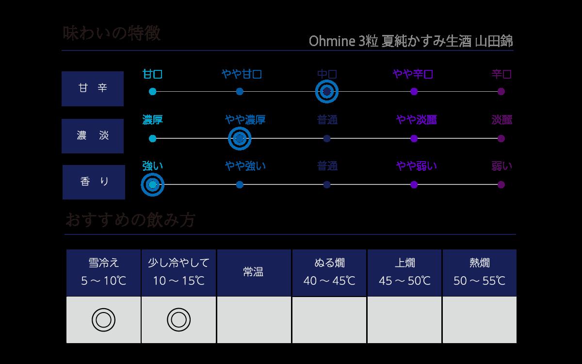 Ohmine 純米 3粒 夏純かすみ生酒の味わい表