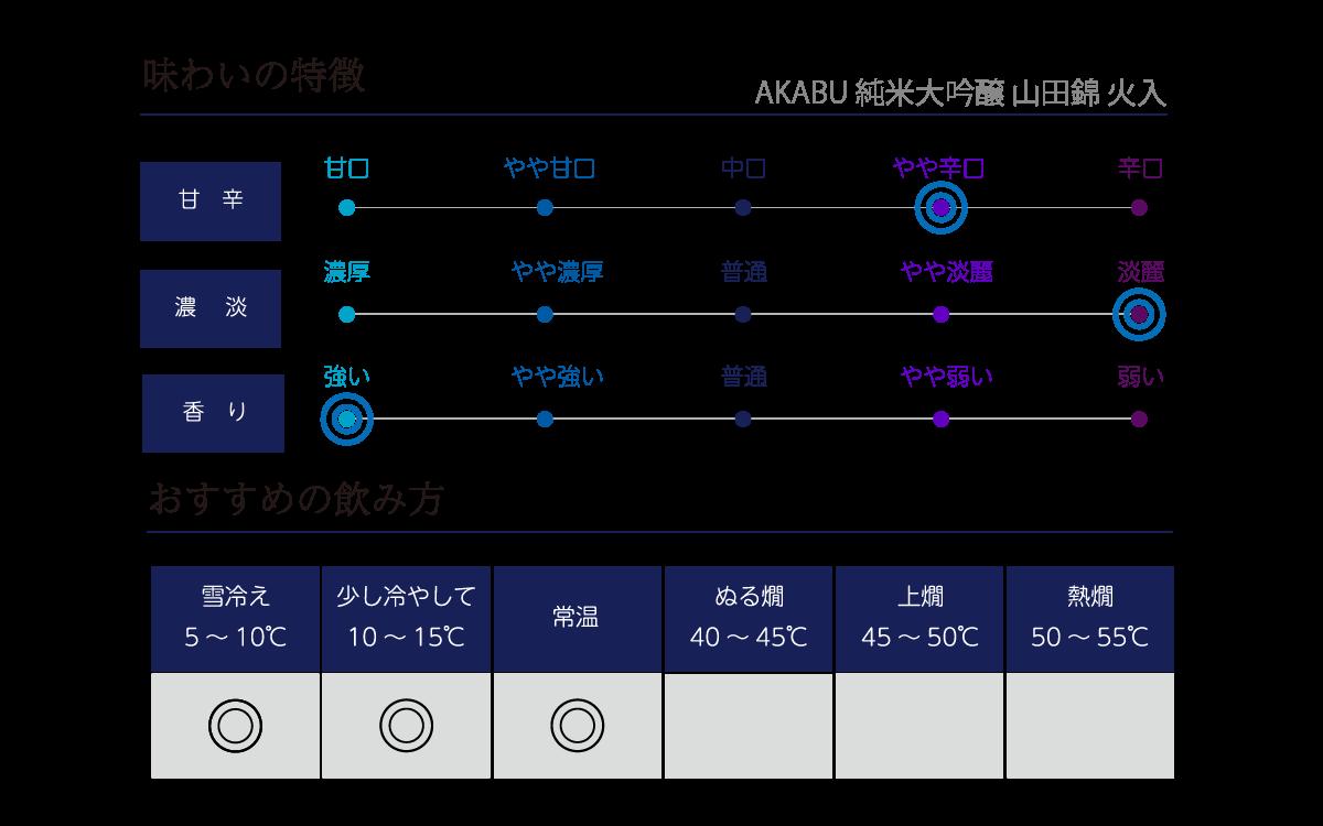 赤武 純米大吟醸 山田錦 火入の味わい表