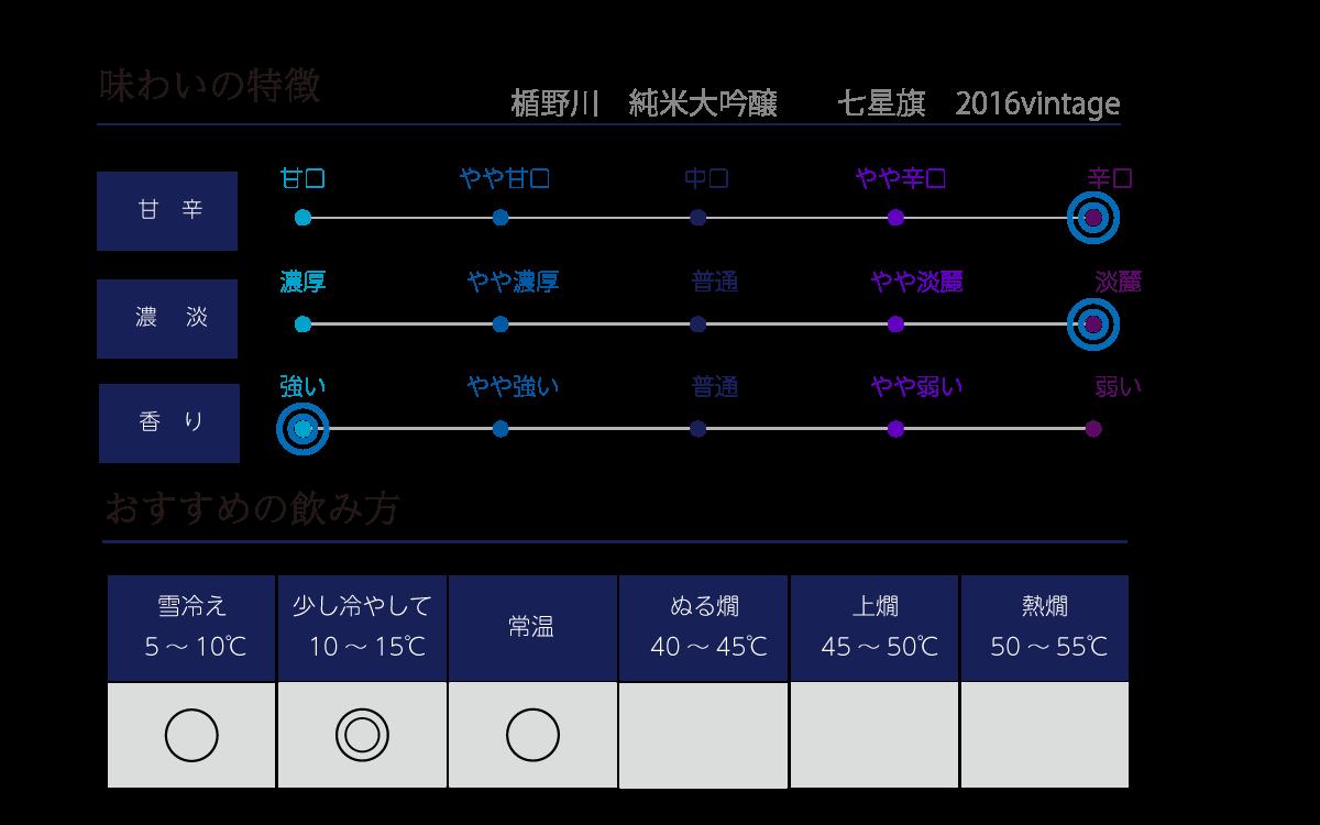 楯野川 純米大吟醸 七星旗 2016vintageの味わい表