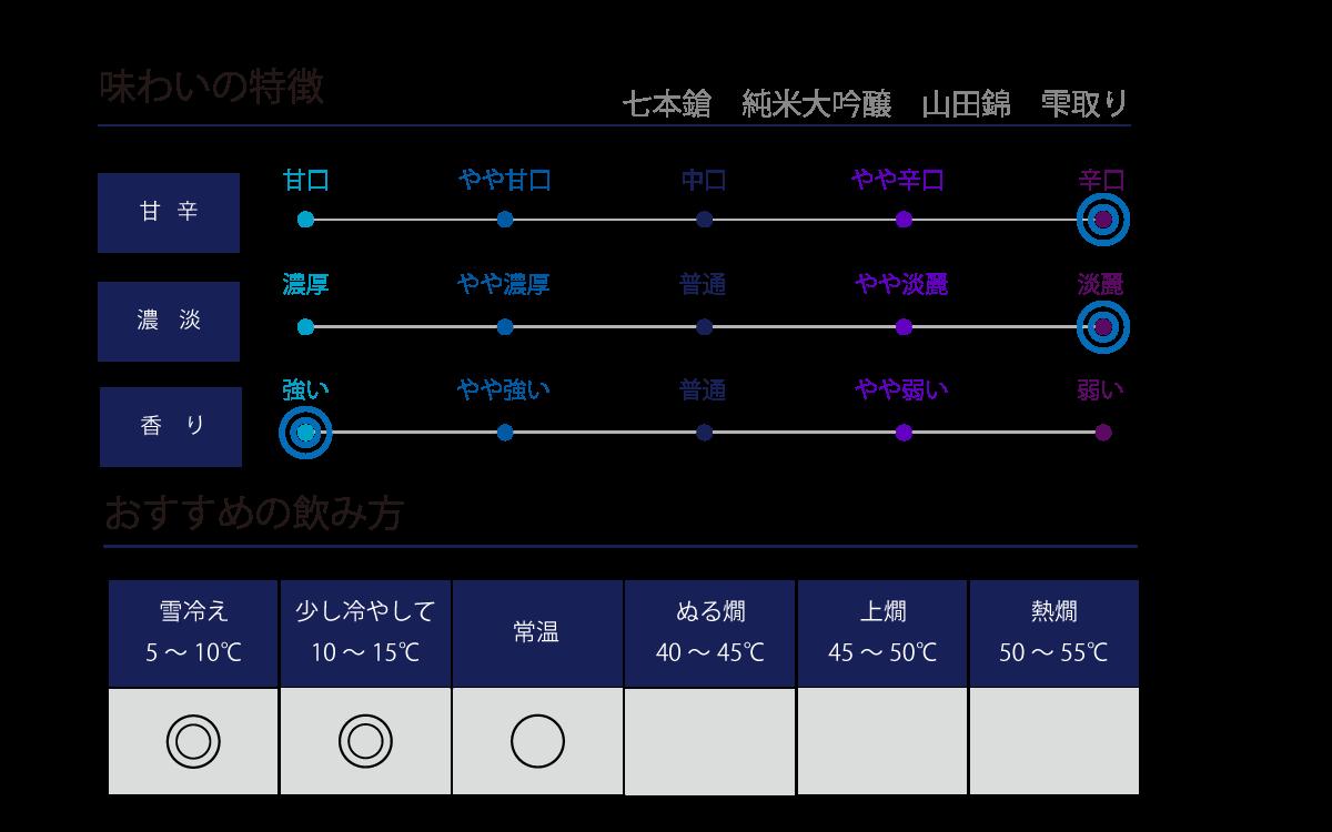 七本鎗 純米大吟醸 山田錦 雫取り(木箱入)の味わい表