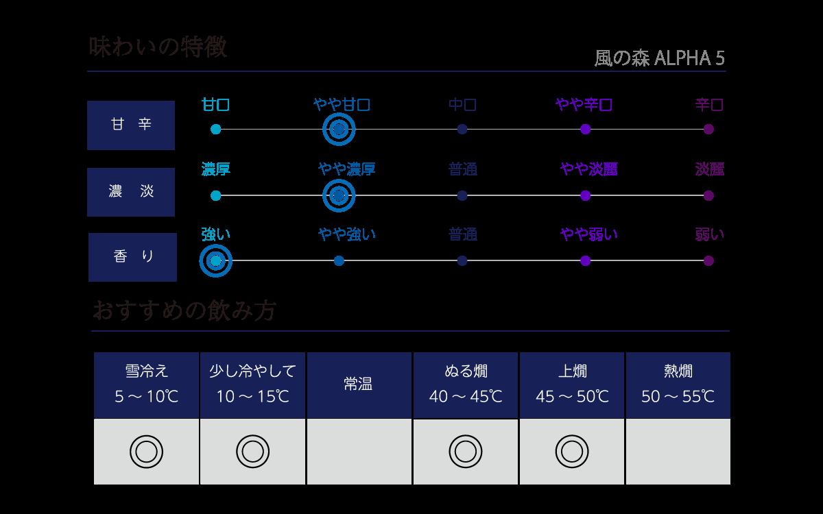 風の森 アルファ TYPE5 生酒の味わい表