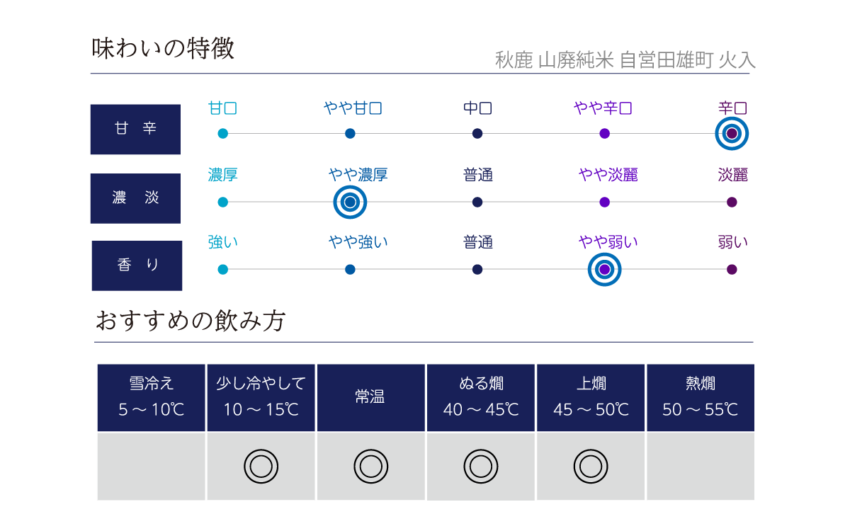 秋鹿 山廃純米 雄町 へのへのラベル 火入の味わい表