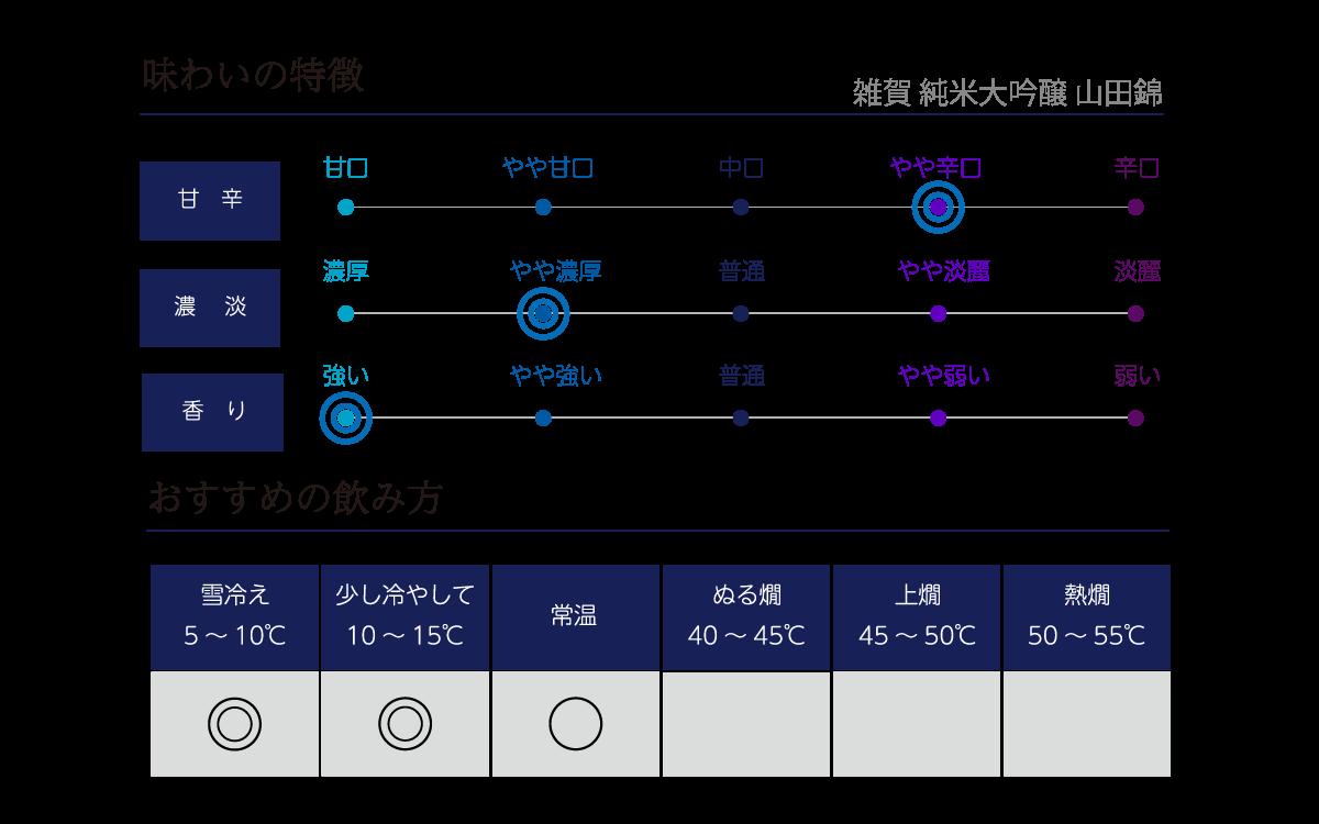 雑賀 純米大吟醸 山田錦の味わい表