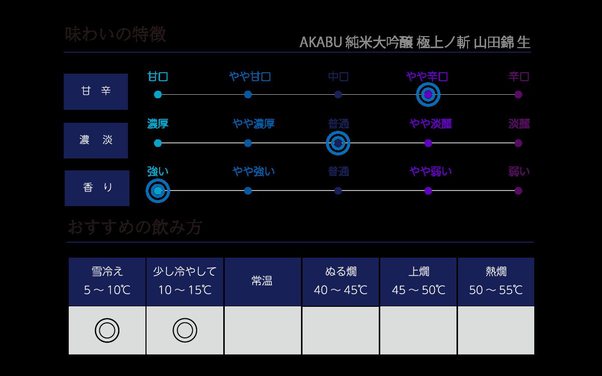 赤武 純米大吟醸 極上ノ斬 山田錦 生の味わい表
