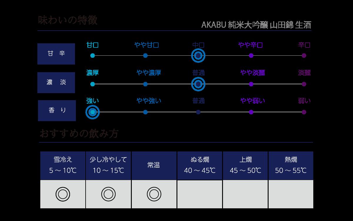 赤武 純米大吟醸 山田錦 生酒の味わい表