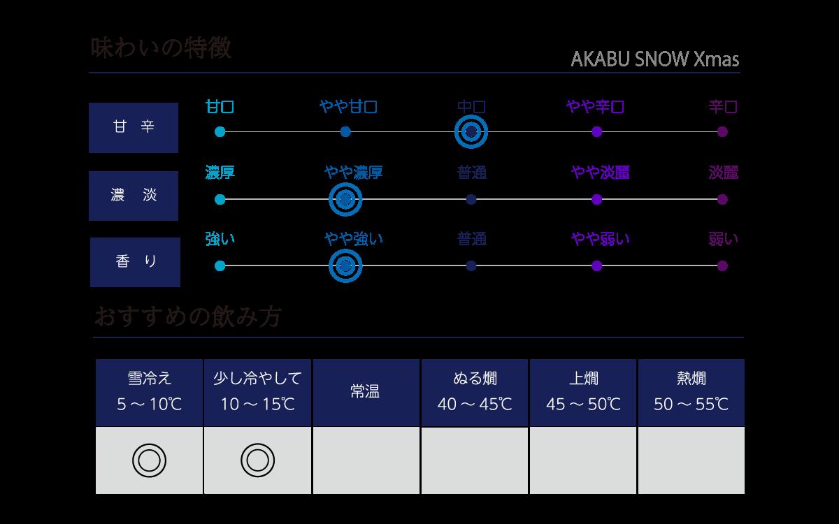 赤武 SNOW 13度の味わい表