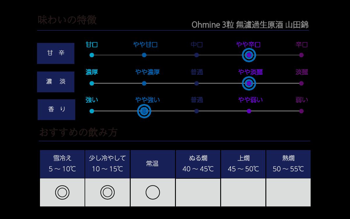 Ohmine 3粒 新酒生酒 山田錦の味わい表
