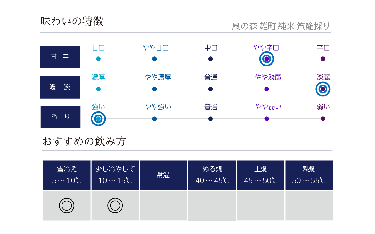 風の森 雄町 純米 笊籬採りの味わい表