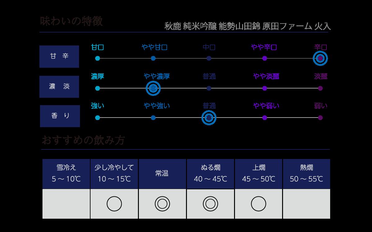 秋鹿 純米吟醸 能勢山田錦 火入の味わい表