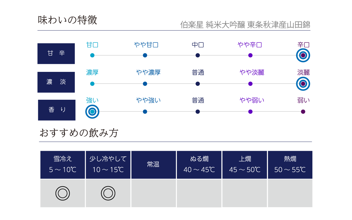 伯楽星 純米大吟醸 東条秋津産山田錦の味わい表