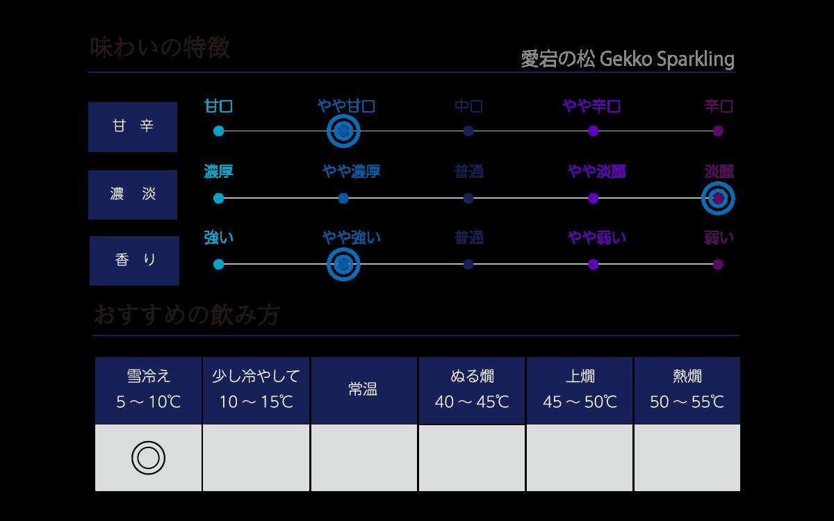 愛宕の松 Gekko Sparklingの味わい表