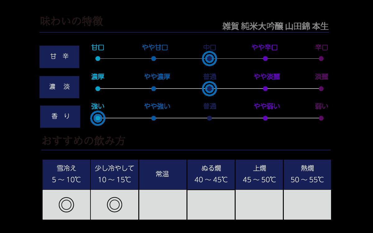 雑賀 純米大吟醸 山田錦 本生の味わい表