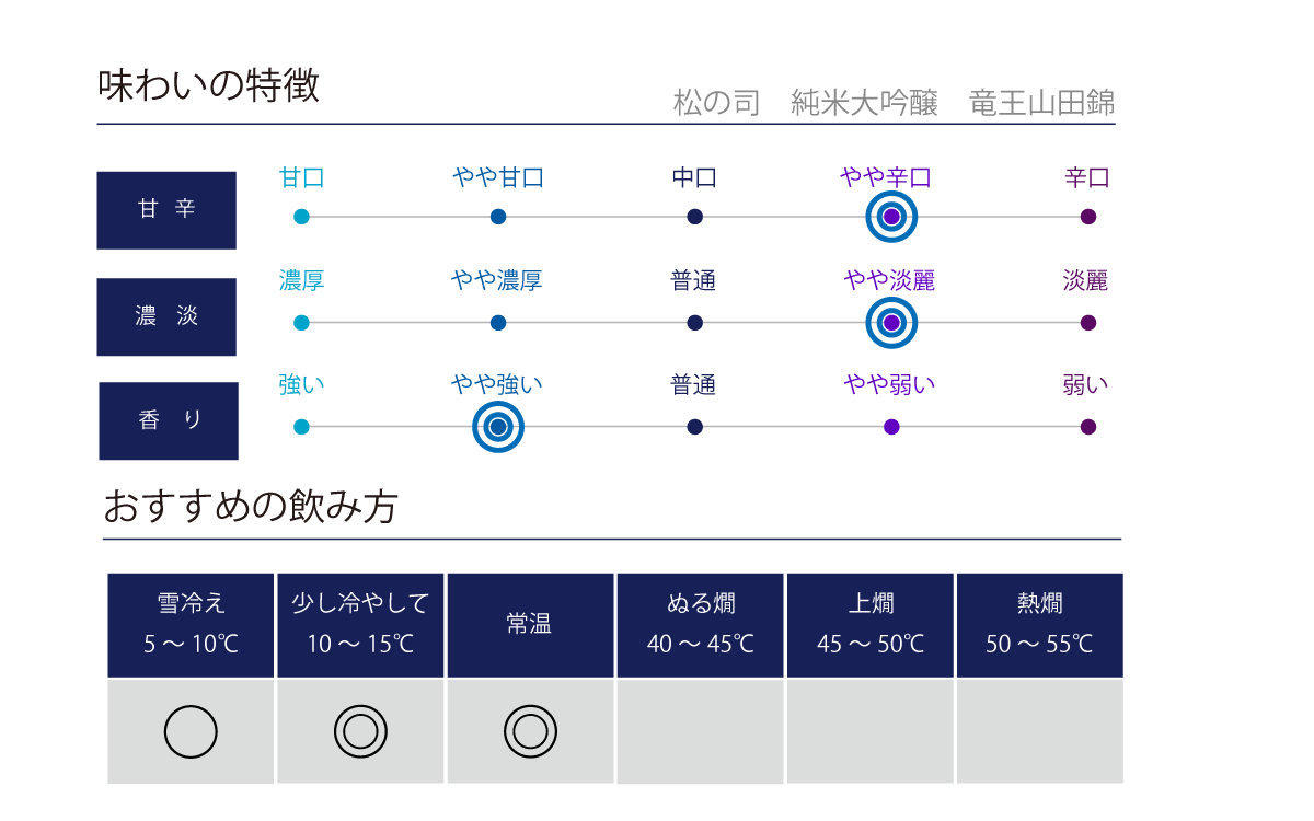 松の司 純米大吟醸 竜王山田錦の味わい表