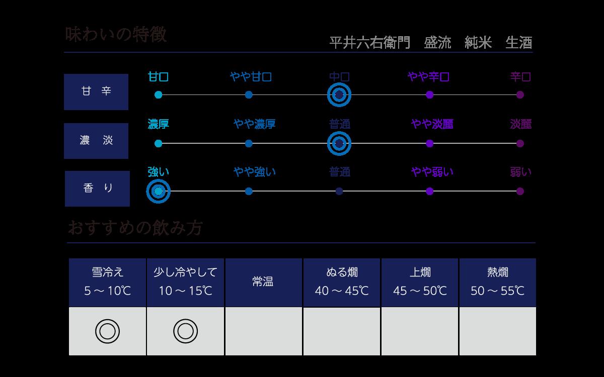 平井六右衛門 盛流 純米 生酒の味わい表