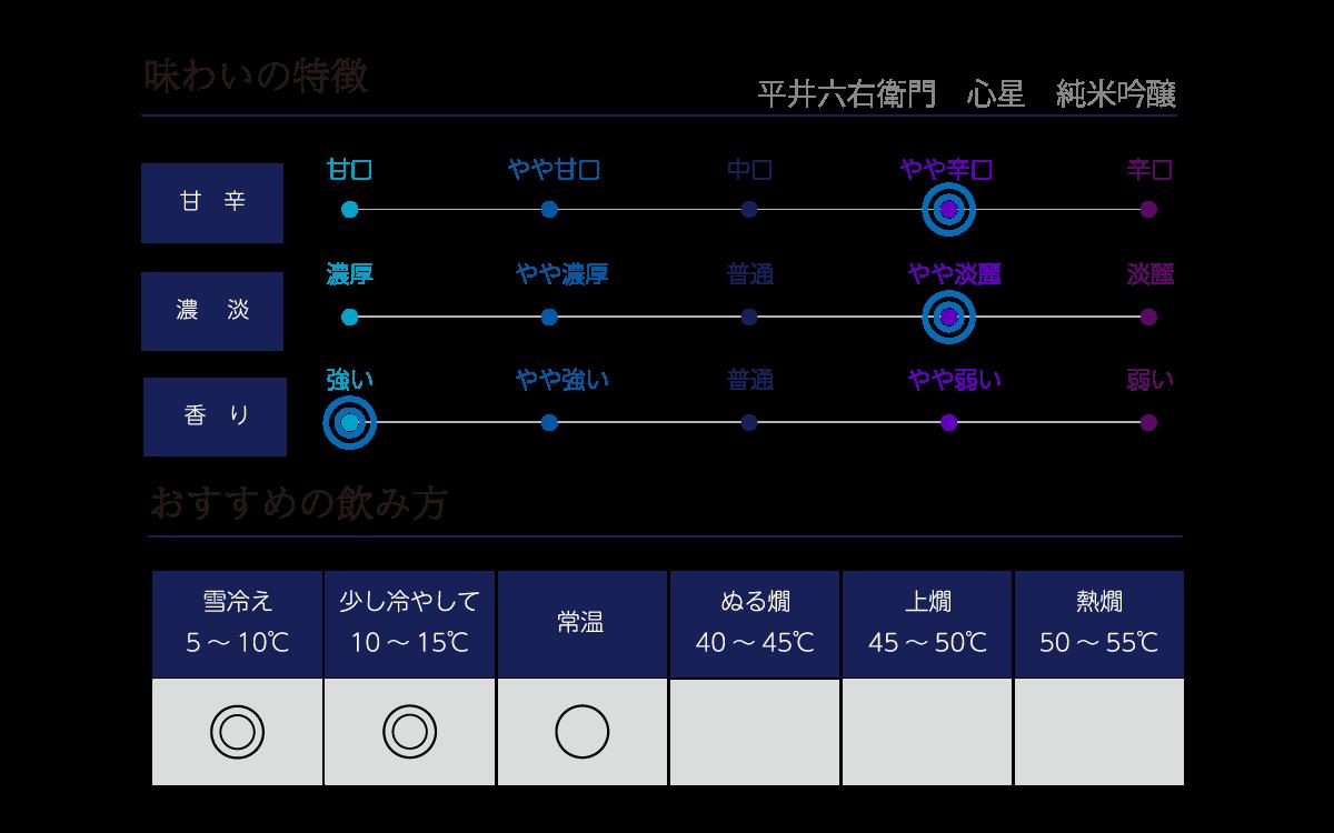平井六右衛門 心星 純米吟醸 の味わい表