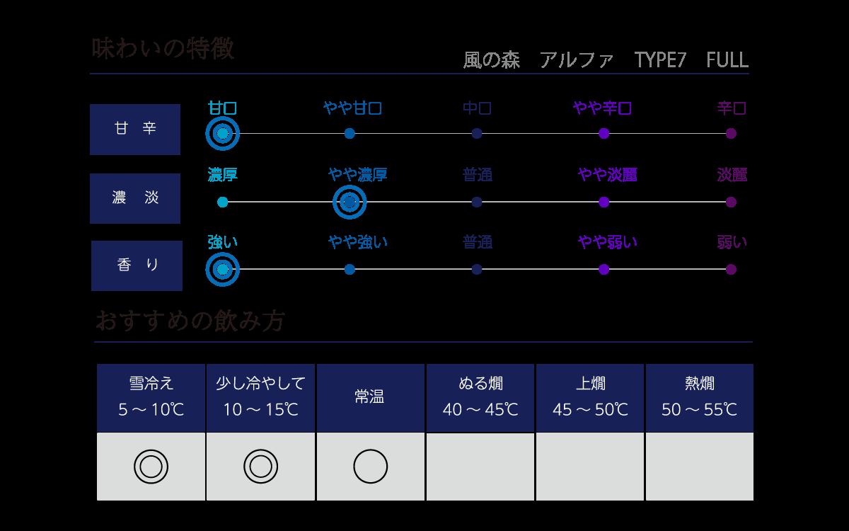 風の森 アルファ TYPE7fullの味わい表