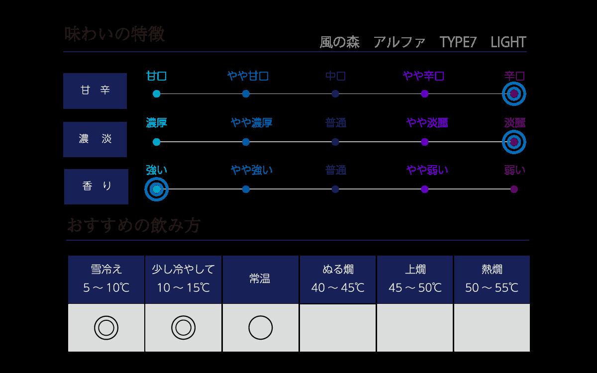 風の森 アルファ TYPE7lightの味わい表