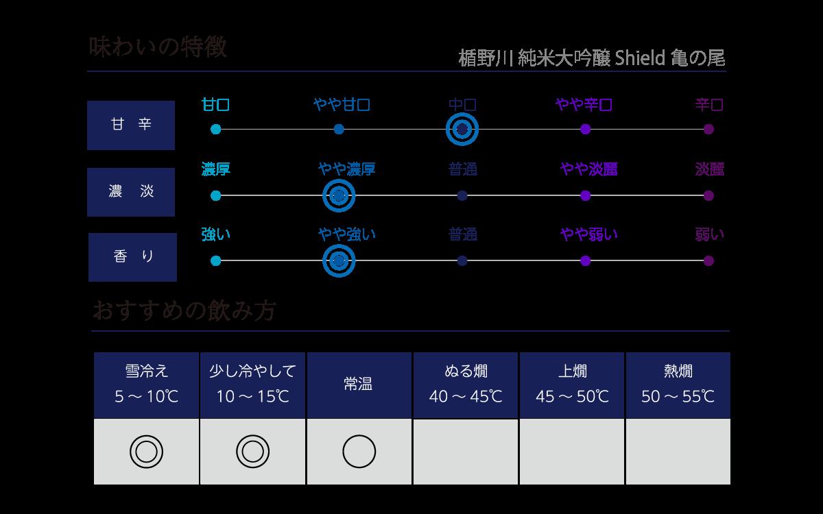 楯野川 純米大吟醸 Shield 亀の尾の味わい表