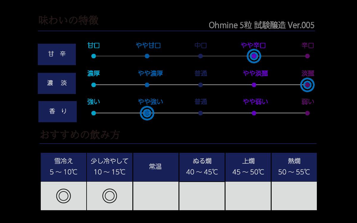 Ohmine 5粒 試験醸造 type003の味わい表